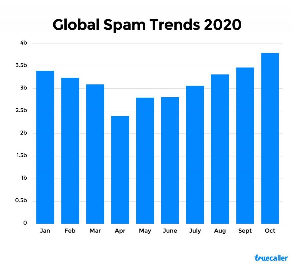 spam trend