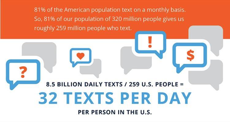 text per day